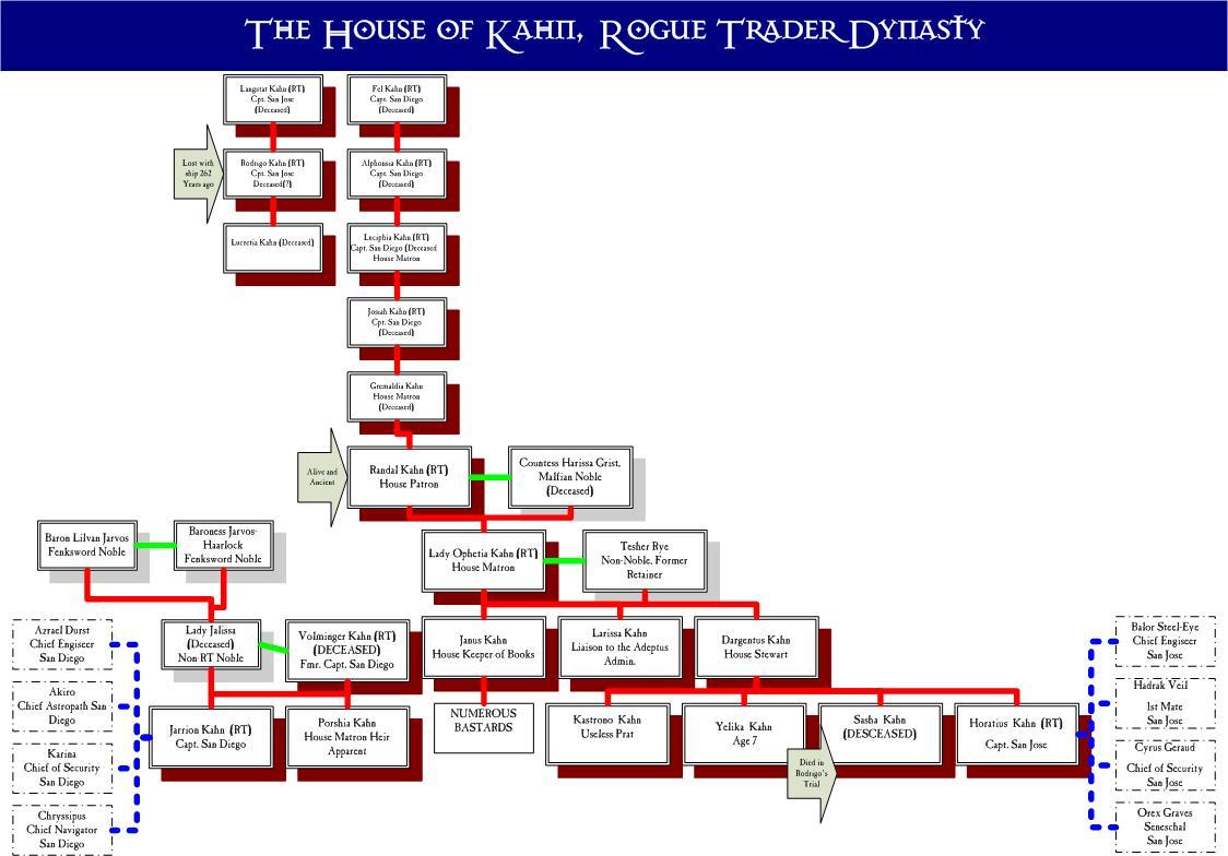 The kahns