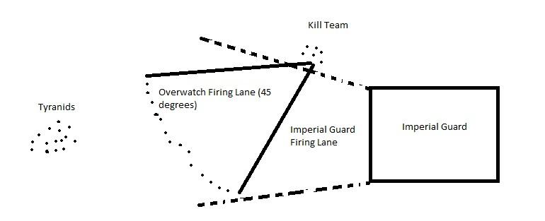 Firing lanes