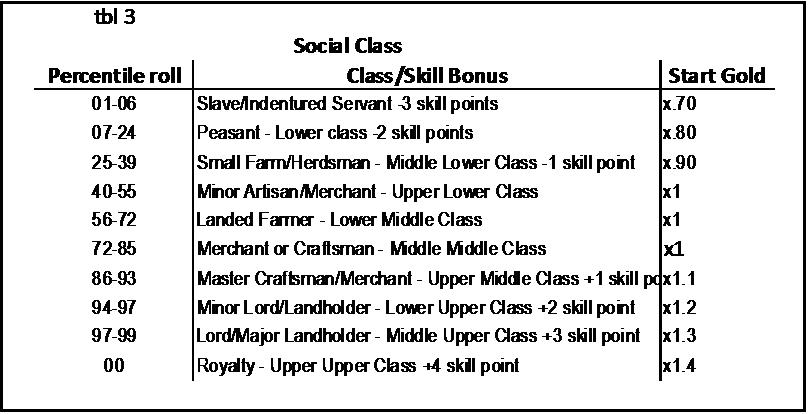 Silestic social class table