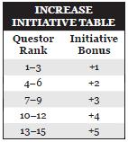 Increase initiative table