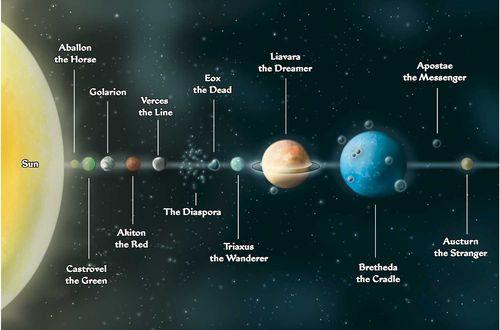 Golarion solar system