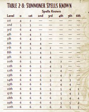 Summoner spelles knowen