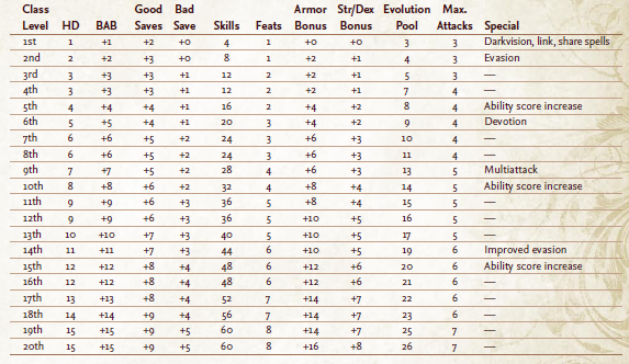 Table 2 9 eidolon base statistics