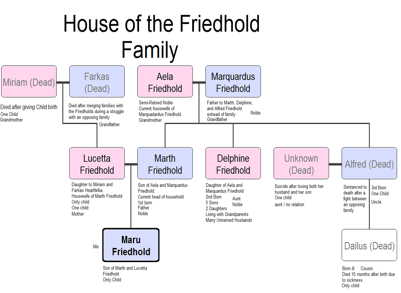 Friedhold family
