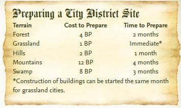 Preparing a city district