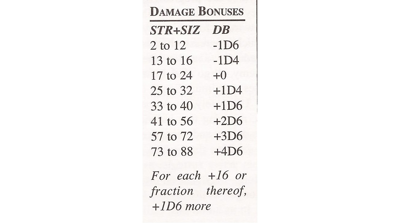 Damagetable