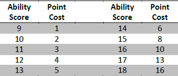 Ability score   point buy matrix
