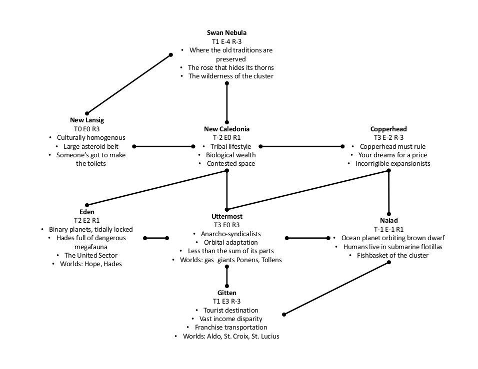 Diaspora system map