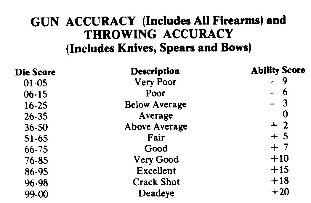 Gun and throwing accuracy chart