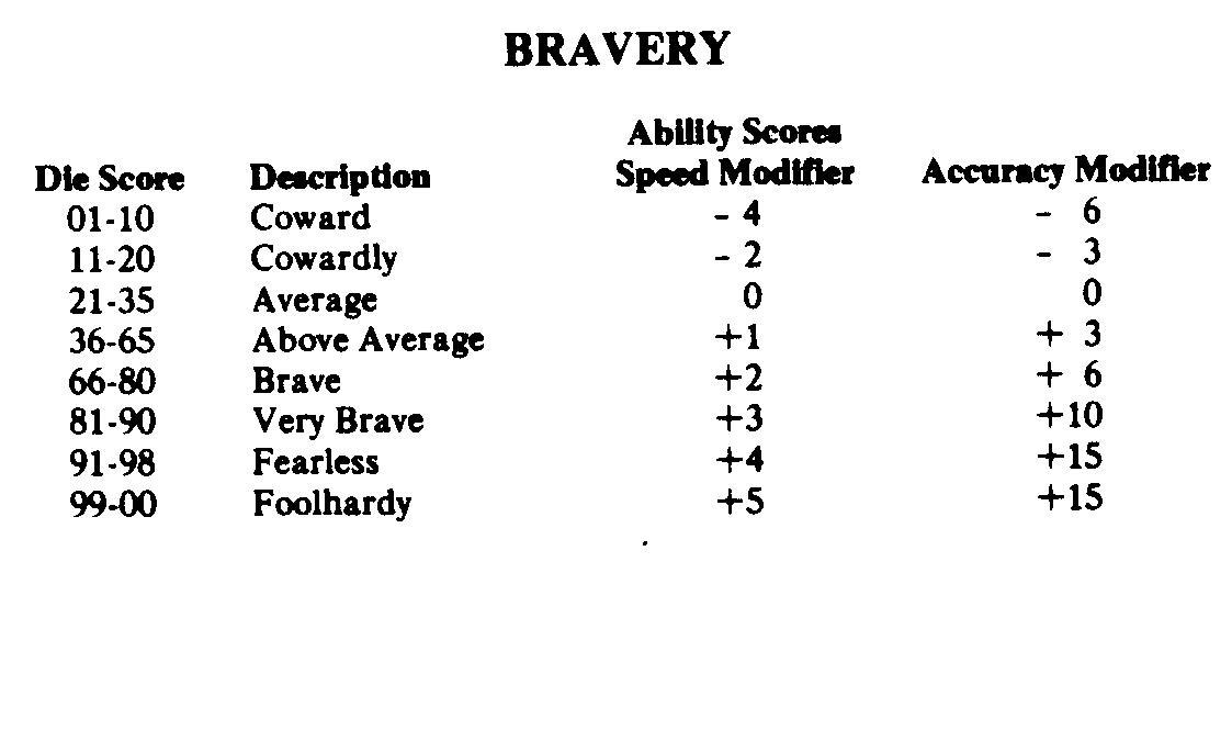 Bravery chart