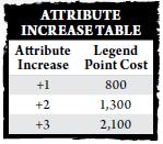 Attribute increase cost table