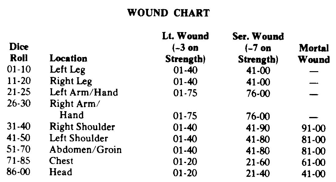 Wound chart