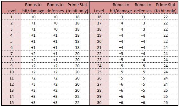 Inherent bonuses