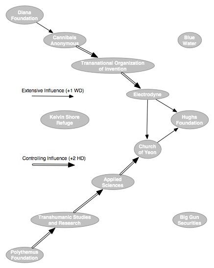 Organization influence