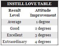 Instill love table