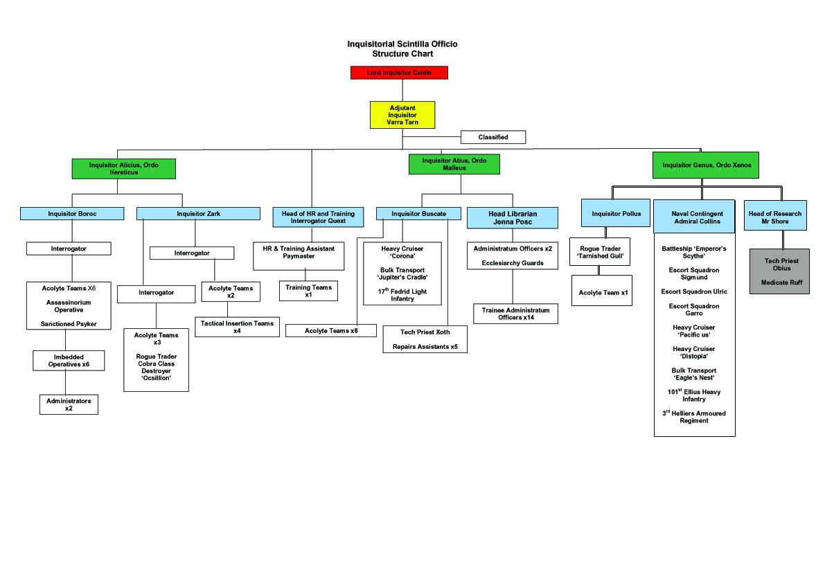 Inquisition staff structure