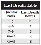 Last breath table