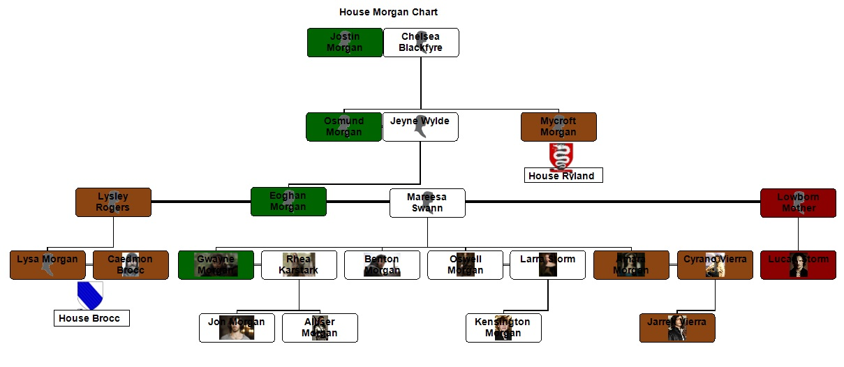 House morgan family tree