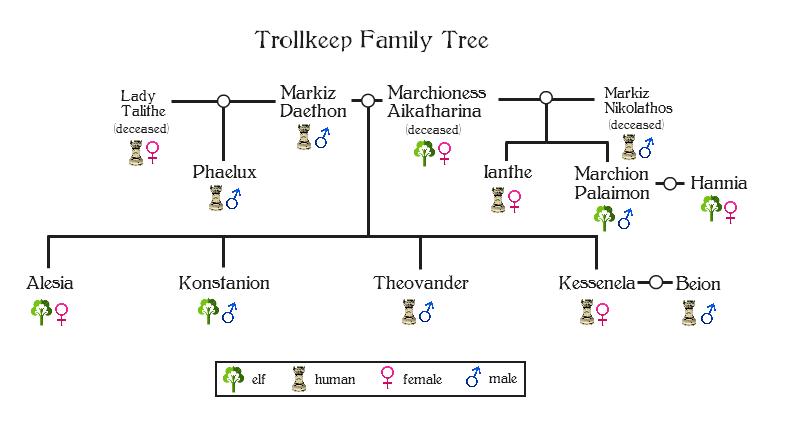 Trollkeep family tree