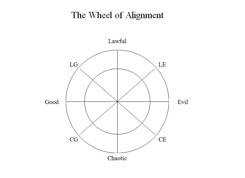 Wheel of alignment