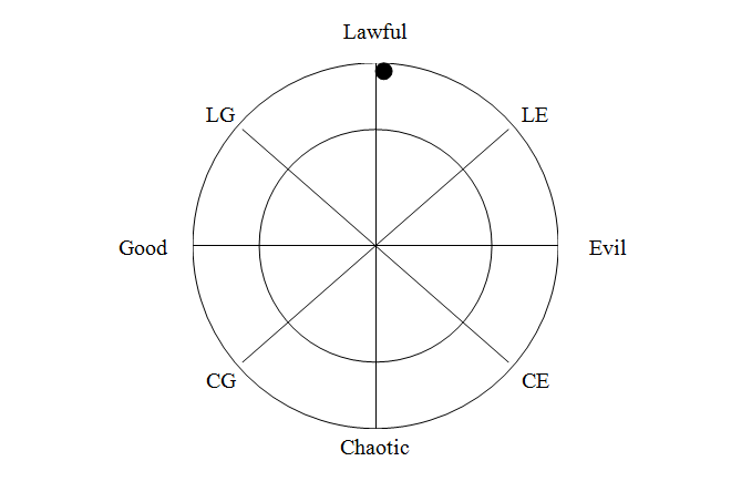 Alignment example 2