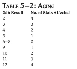 Aging table