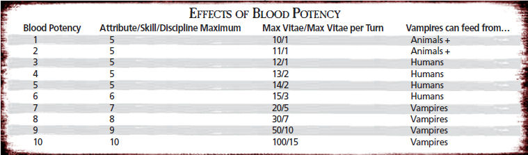 Blood potency table 1