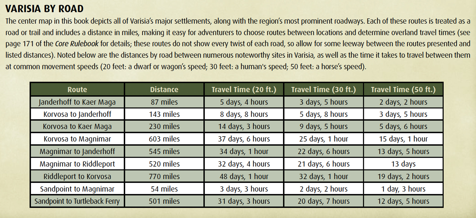 Varisia travel times