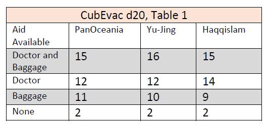 Cub evac 1