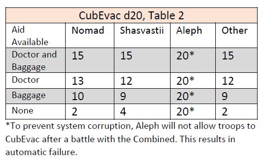 Cub evac 2