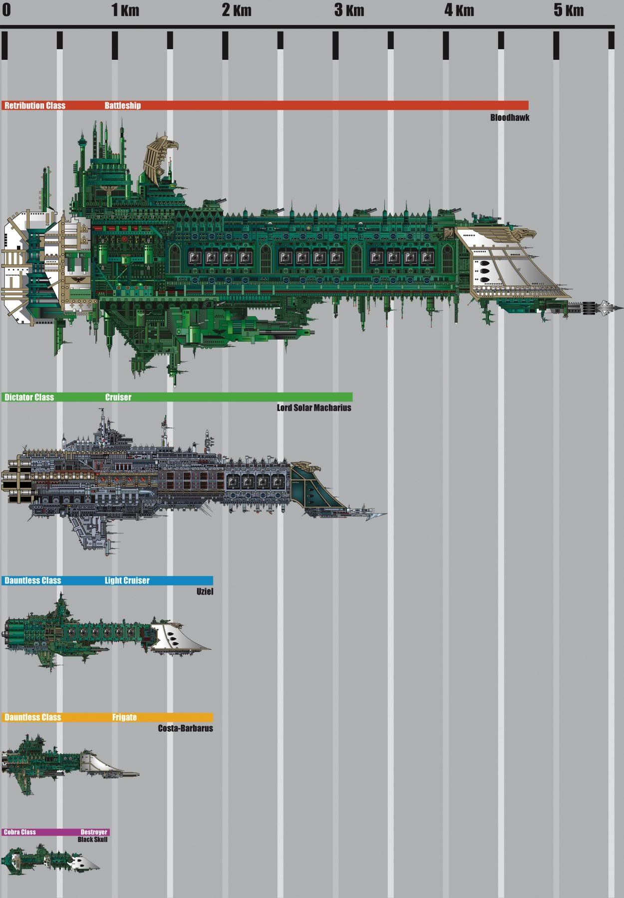 Ships of the Imperial Navy