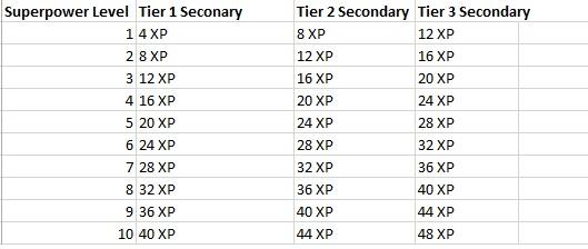 Secondary matrix