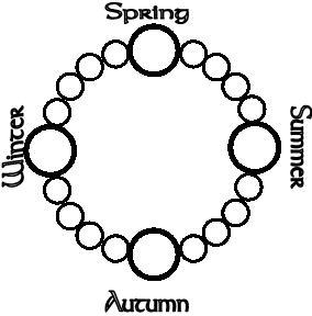 Hallows chart