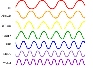 Roygbiv waves1