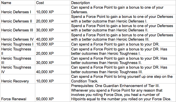 Guardian force point enhancement table