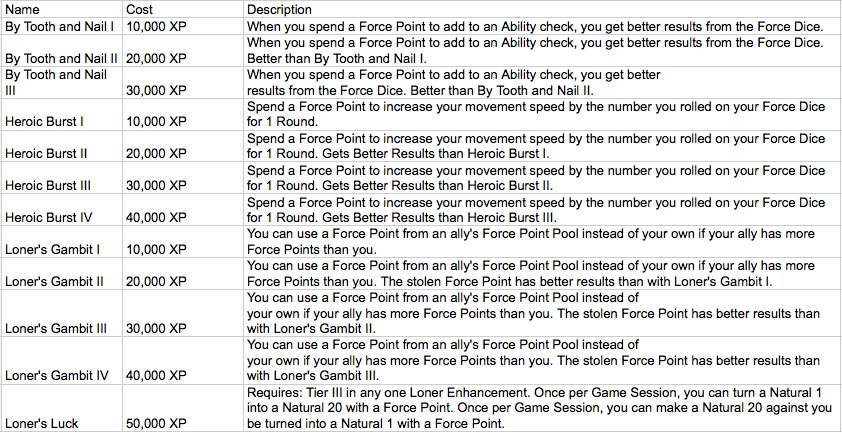 Loner force point enhancement table
