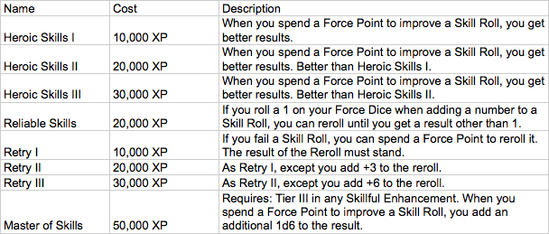 Skillful force point enhancement table