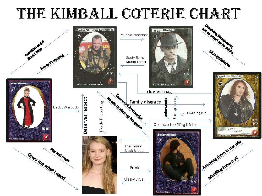 Kimball coterie