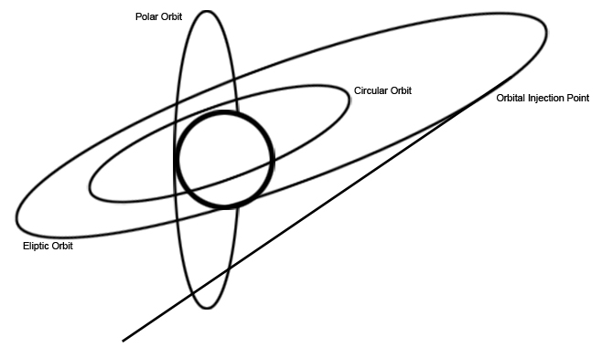 Orbits and position