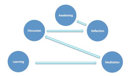 Progress through each pillar to achieve Awakening