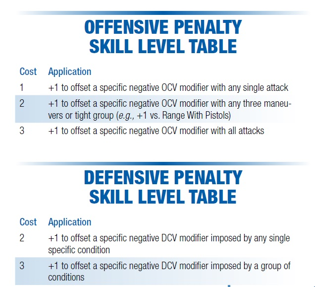 Penality skill level tables