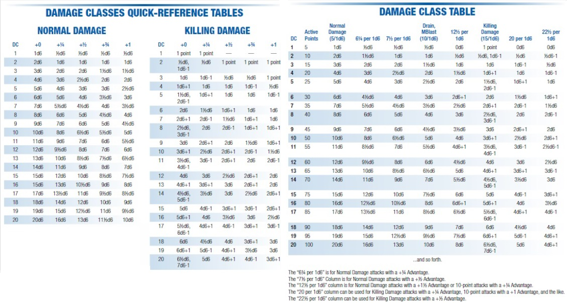 Damage classes