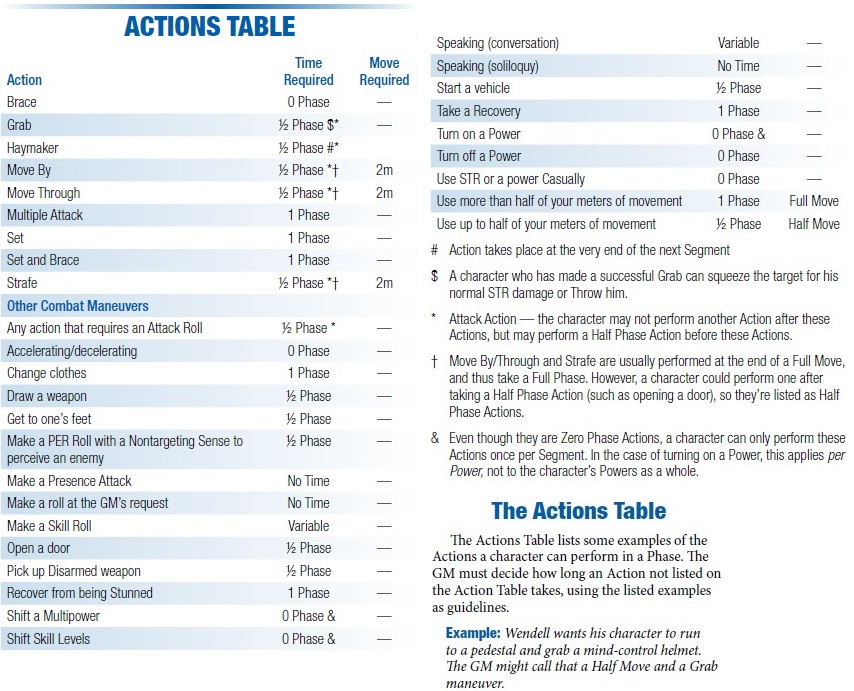 Action table