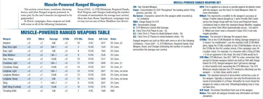 Muscle powered ranged weapons