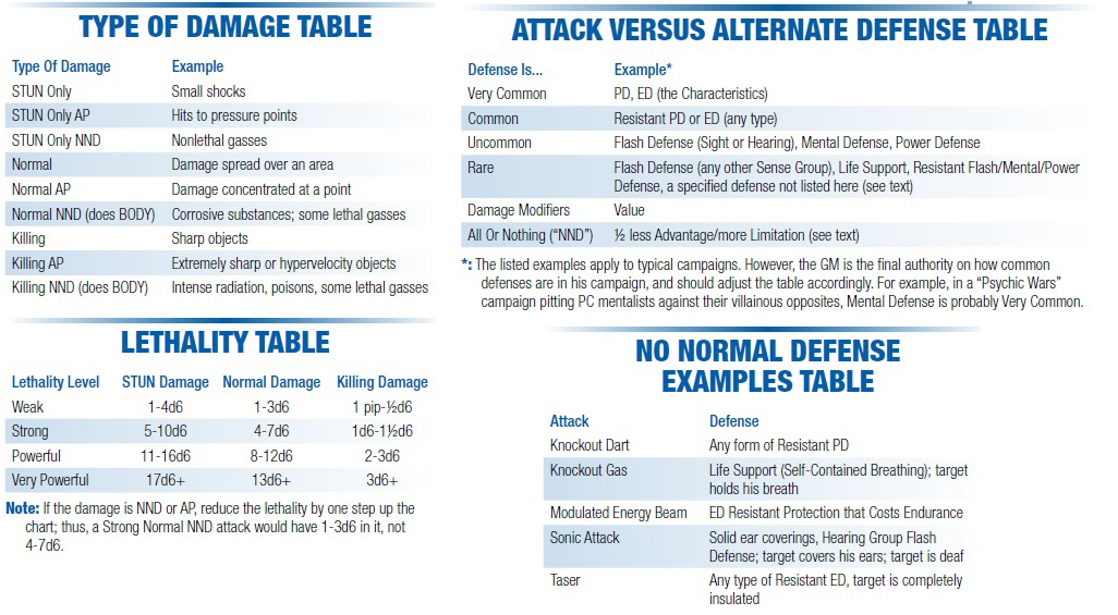 Damage tables