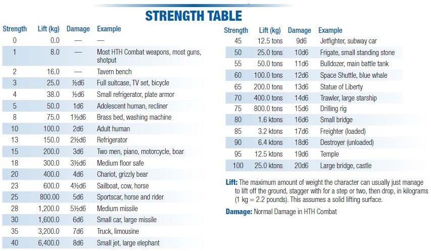 Strength table