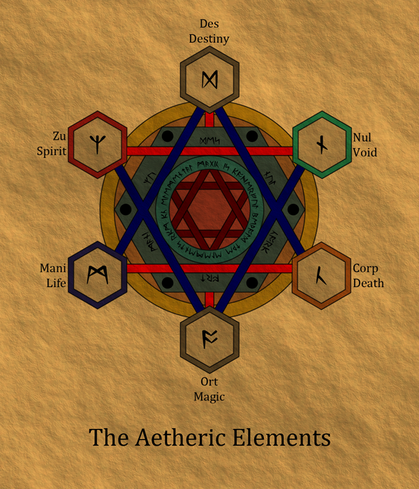 The Aetheric Elements