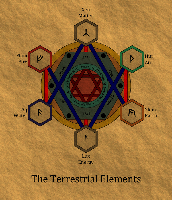 The Terrestrial Elements
