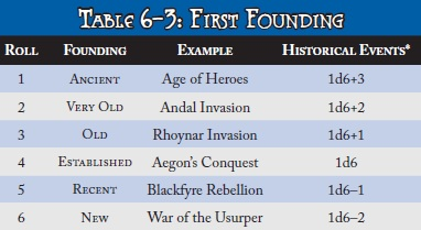 First founding