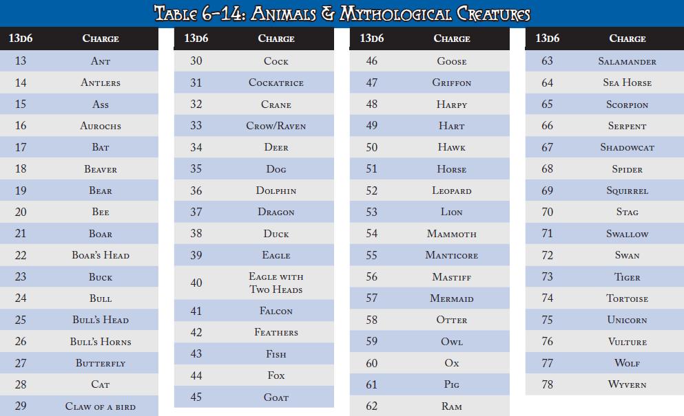 Heraldric animals table